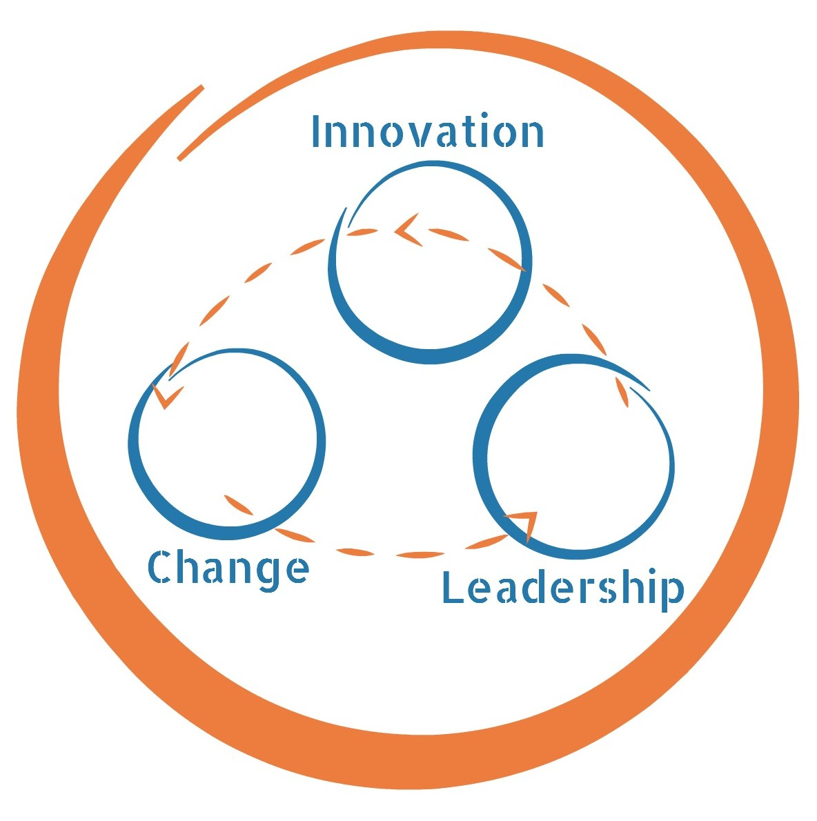 Innovation, Change & Leadership - Icon